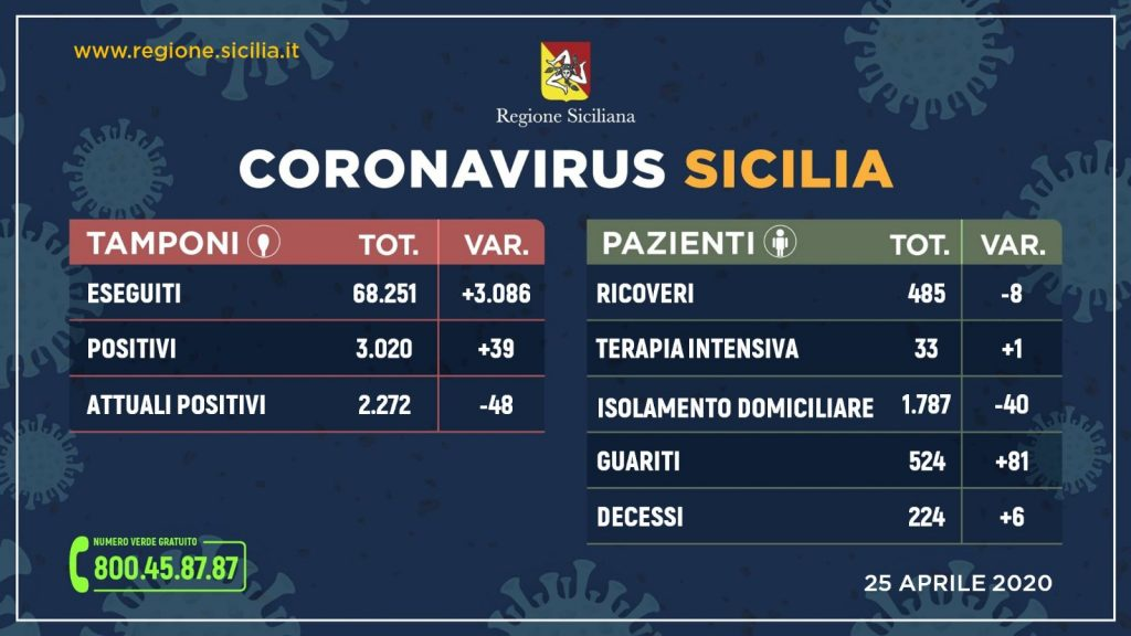 25 aprile 2020 - Coronavirus Sicilia