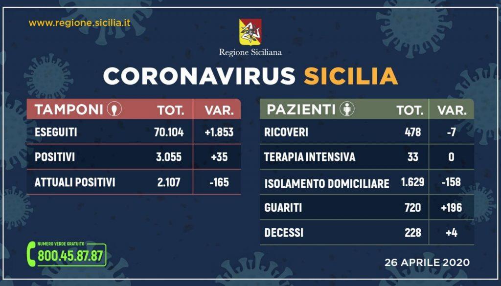Coronavirus 26 aprile 2020