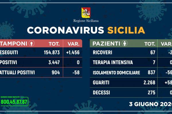 Coronavirus, situazione 3 giugno in Sicilia