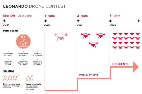 """Leonardo, inizia il """"Drone Contest. An Open Innovation Challenge"""""""