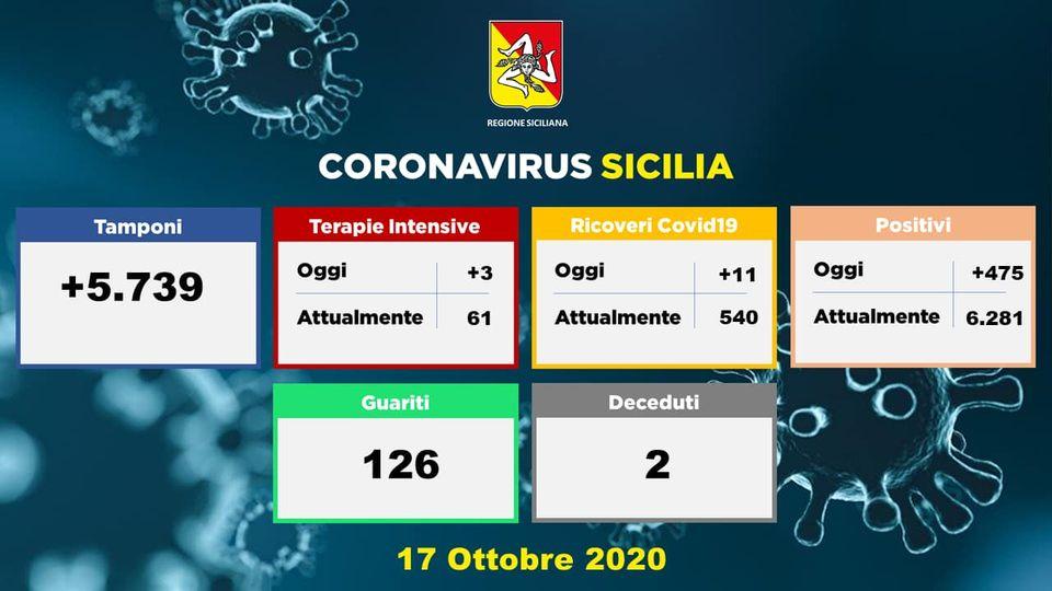 Covid19 in Sicilia: aggiornamento del 17 ottobre 2020