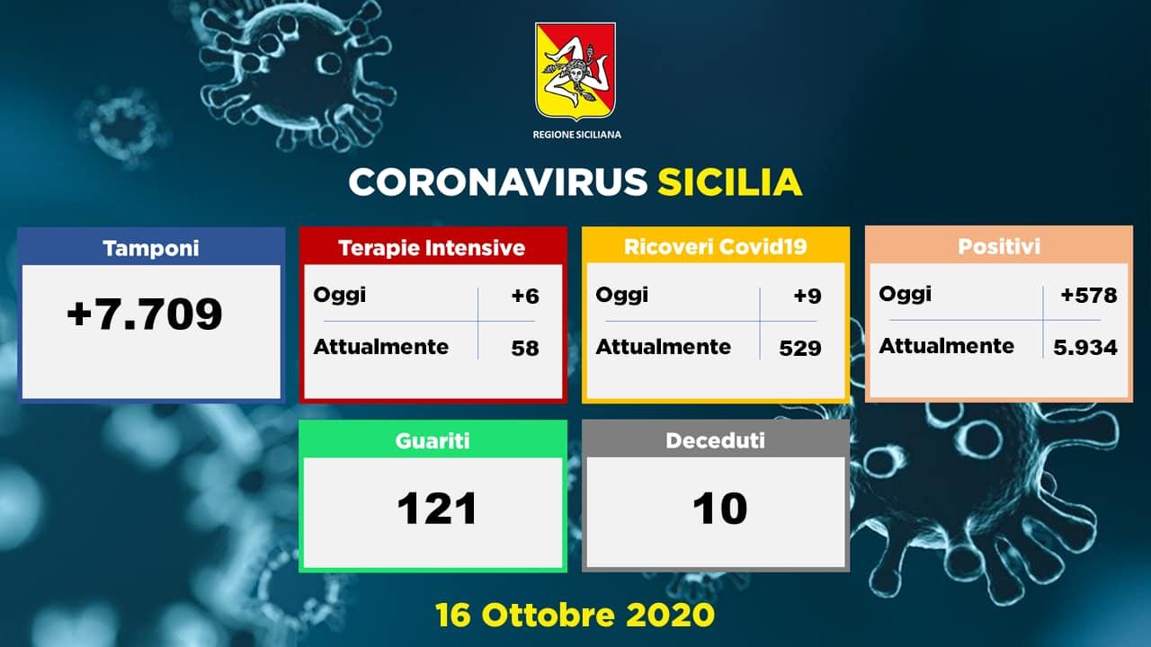 Covid19 in Sicilia: aggiornamento del 16 ottobre 2020