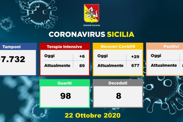 Covid-19: aggiornamento del 22 ottobre 2020
