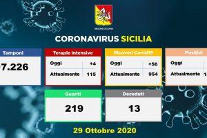 Covid-19: aggiornamento del 29 ottobre 2020